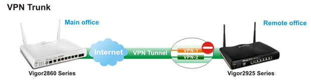 Vigor2925 vpn trunk