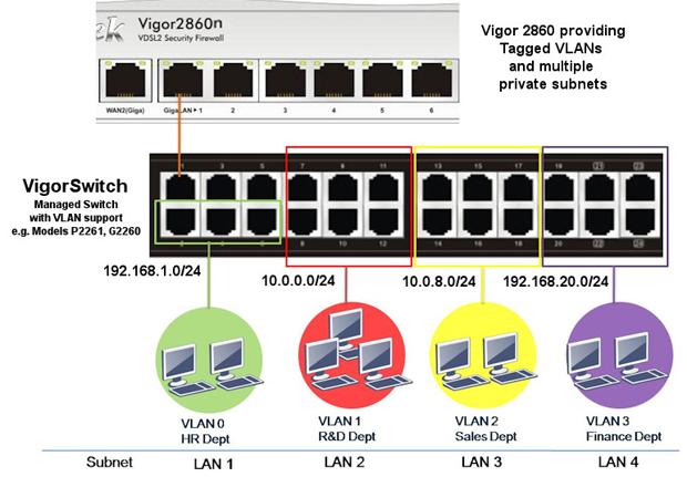 v2860-multisubnet-1