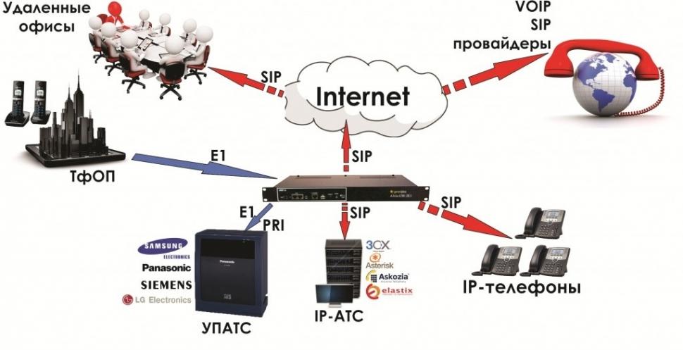 Garant Plus VoIP шлюз Alvis GW-2E1-R1